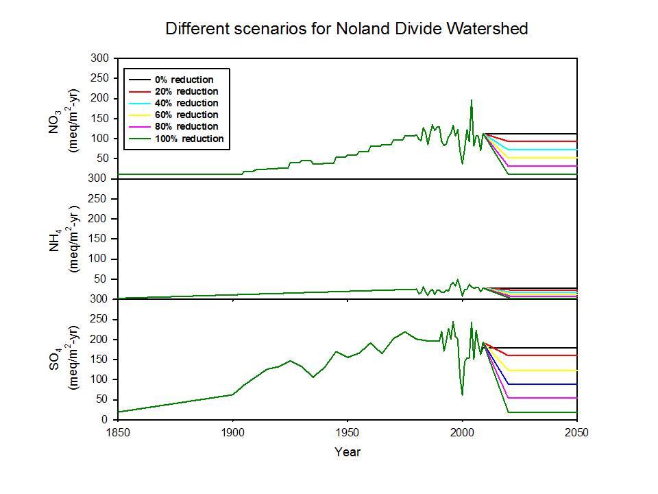 Scenarios Noland Divide pic