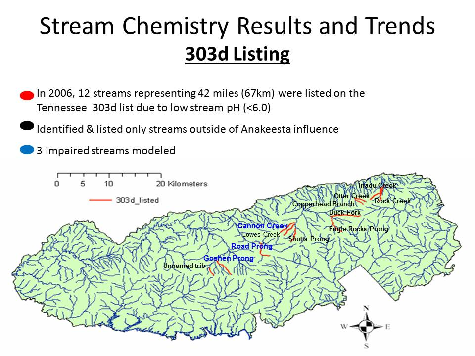 Stream Chemistry and Trends
