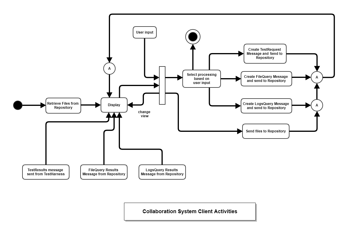 Uml diagrams example activity diagram ccuart Image collections