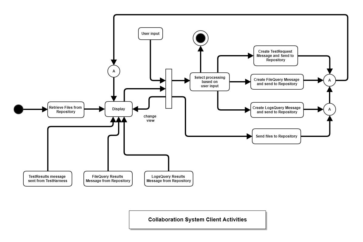 Uml diagrams example activity diagram ccuart Gallery